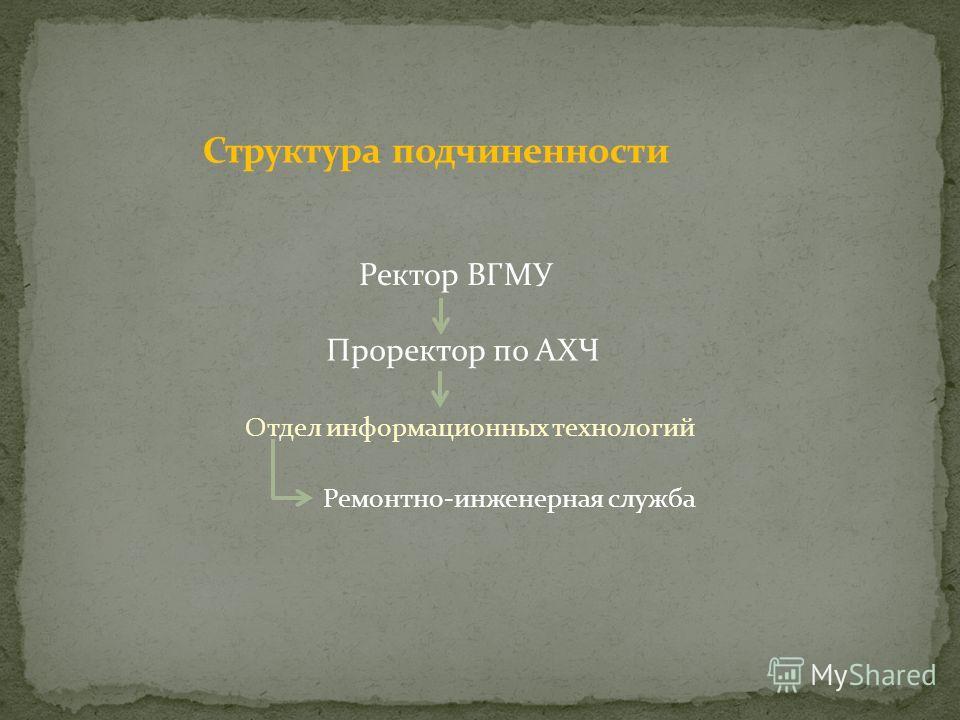 Отдел информационных технологий Проректор по АХЧ Ремонтно-инженерная служба Ректор ВГМУ
