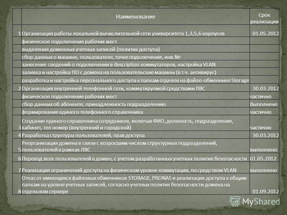 Наименование Срок реализации 1Организация работы локальной вычислительной сети университета 1,3,5,6 корпусов01.05.2012 физическое подключение рабочих мест выделения доменных учетных записей (политик доступа) сбор данных о машине, пользователе, точке