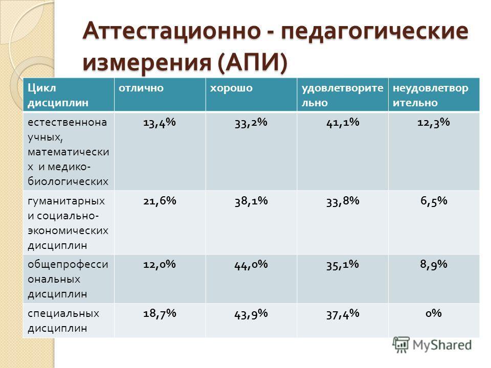 Аттестационно - педагогические измерения ( АПИ ) Цикл дисциплин отличнохорошоудовлетворите льно неудовлетвор ительно естественнона учных, математически х и медико - биологических 13,4%33,2%41,1%12,3% гуманитарных и социально - экономических дисциплин