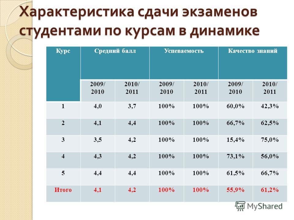 Характеристика сдачи экзаменов студентами по курсам в динамике КурсСредний баллУспеваемостьКачество знаний 2009/ 2010 2010/ 2011 2009/ 2010 2010/ 2011 2009/ 2010 2010/ 2011 14,03,7100% 60,0%42,3% 24,14,4100% 66,7%62,5% 33,54,2100% 15,4%75,0% 44,34,21
