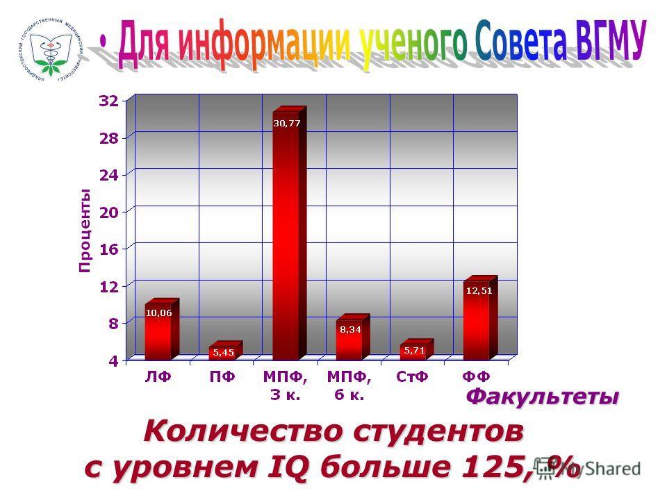 Количество студентов с уровнем IQ больше 125, % Факультеты