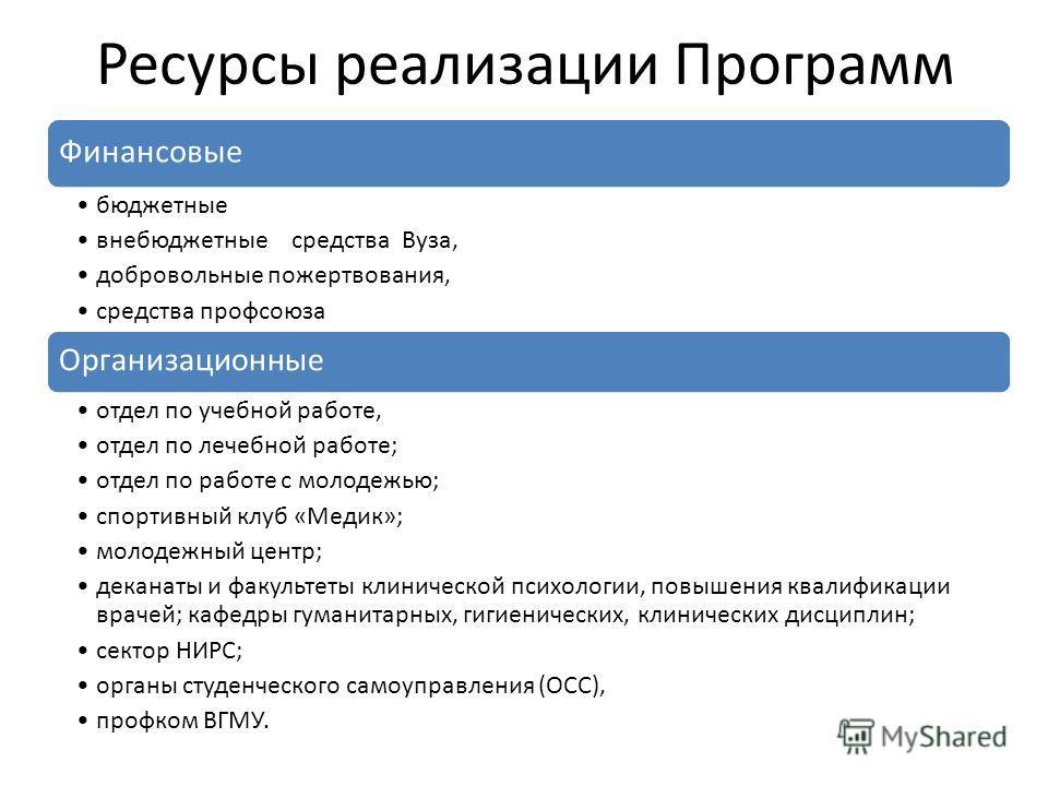 Ресурсы реализации Программ