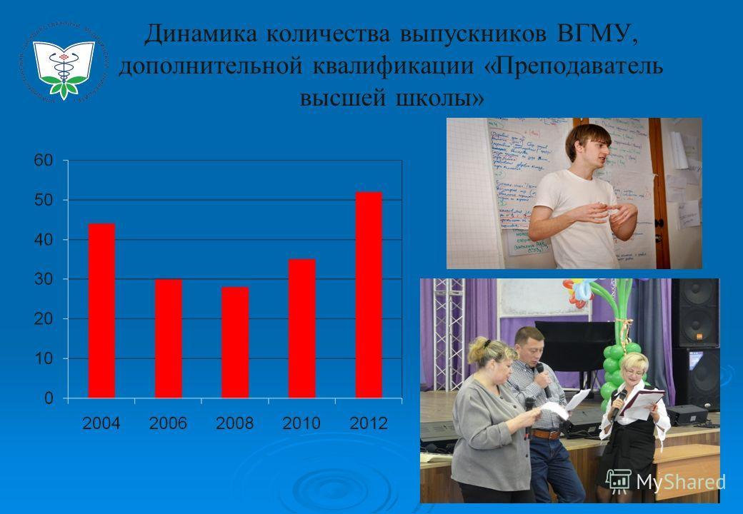 Динамика количества выпускников ВГМУ, дополнительной квалификации «Преподаватель высшей школы»