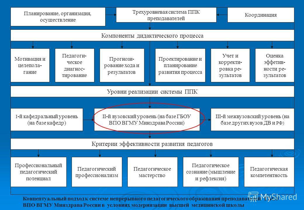 Трехуровневая система ППК преподавателей Планирование, организация, осуществление Координация Компоненты дидактического процесса Мотивация и целепола- гание Педагоги- ческое диагнос- тирование Прогнози- рование хода и результатов Проектирование и пла
