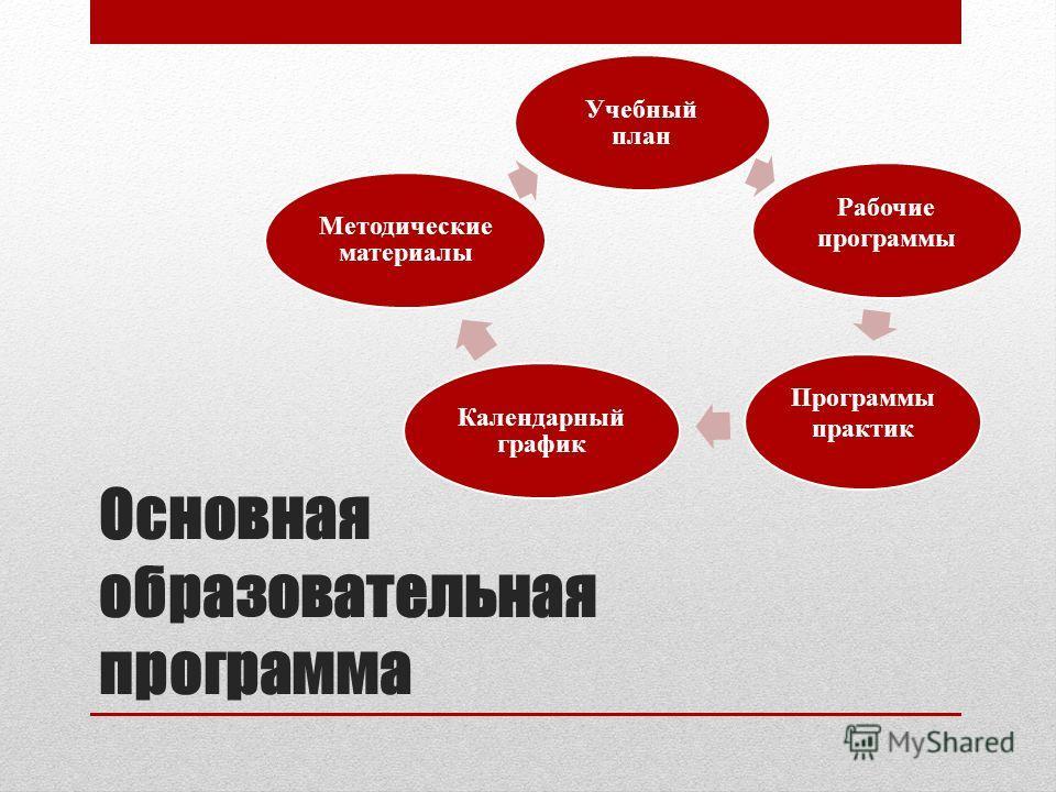 Основная образовательная программа Учебный план Рабочие программы Программы практик Календарный график Методические материалы