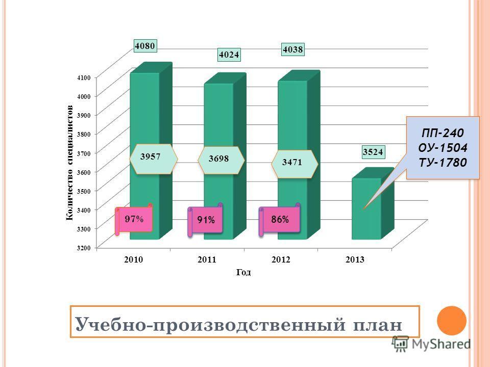 Учебно-производственный план 3698 3471 ПП-240 ОУ-1504 ТУ-1780 ПП-240 ОУ-1504 ТУ-1780 97%