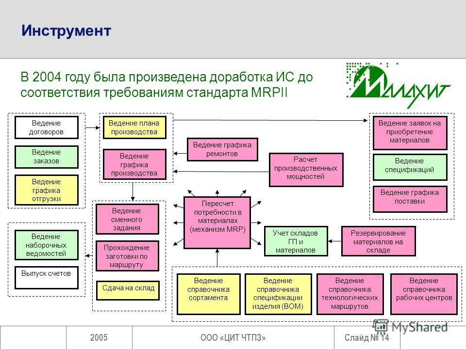 Слайд 142005ООО «ЦИТ ЧТПЗ» Инструмент В 2004 году была произведена доработка ИС до соответствия требованиям стандарта MRPII Ведение договоров Ведение заказов Ведение графика отгрузки Ведение плана производства Ведение графика производства Ведение гра