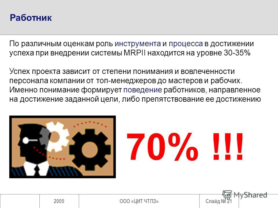 Слайд 212005ООО «ЦИТ ЧТПЗ» Работник 70% !!! По различным оценкам роль инструмента и процесса в достижении успеха при внедрении системы MRPII находится на уровне 30-35% Успех проекта зависит от степени понимания и вовлеченности персонала компании от т