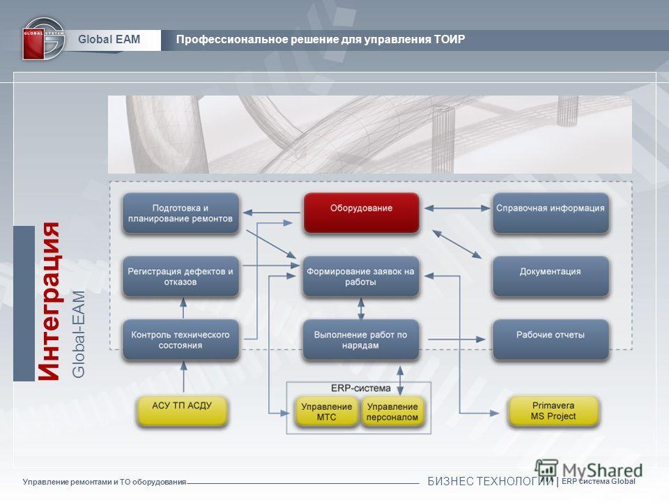 Управление ремонтами и ТО оборудования БИЗНЕС ТЕХНОЛОГИИ | ERP система Global Global EAMПрофессиональное решение для управления ТОИР Интеграция Global-EAM