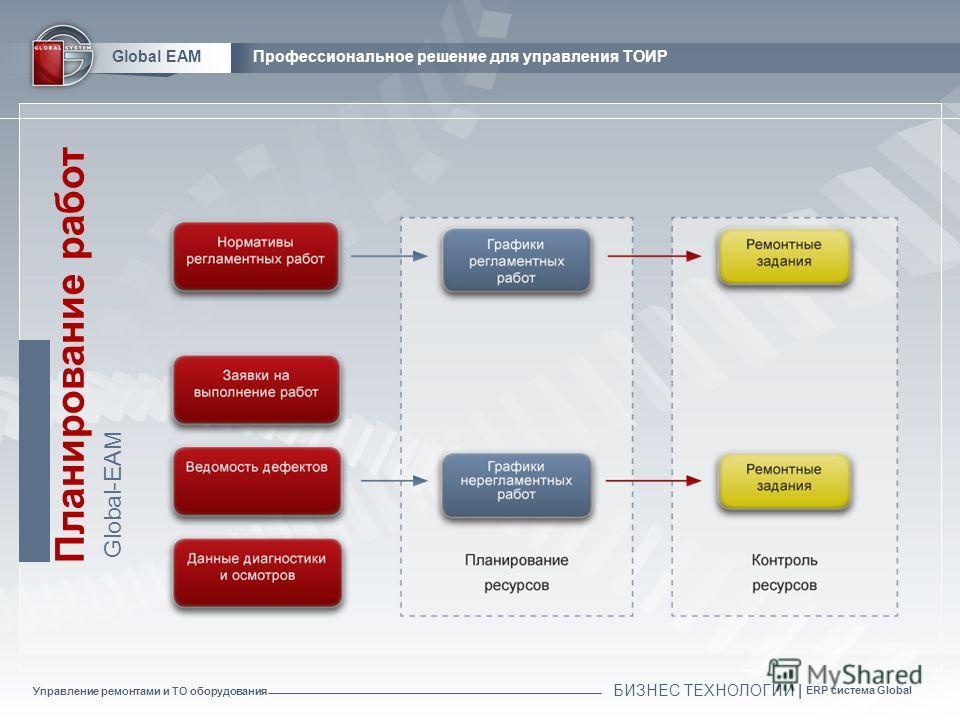 Управление ремонтами и ТО оборудования БИЗНЕС ТЕХНОЛОГИИ | ERP система Global Global EAMПрофессиональное решение для управления ТОИР Планирование работ Global-EAM