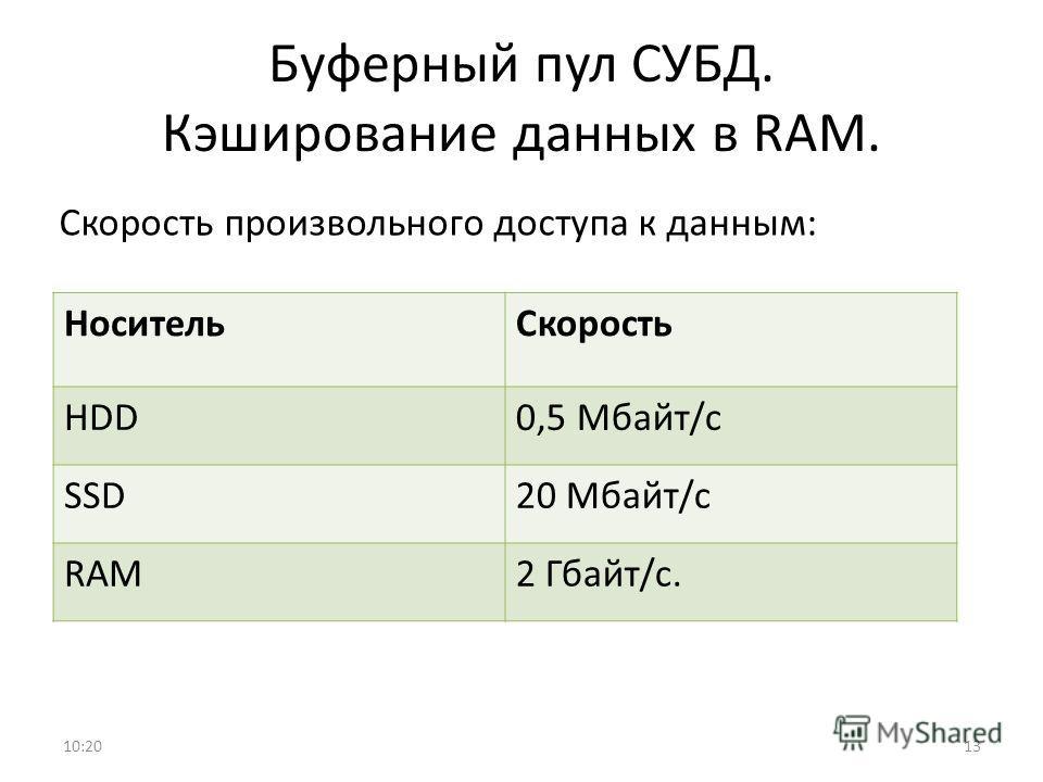 Буферный пул СУБД. Кэширование данных в RAM. Скорость произвольного доступа к данным: 10:2113 НосительСкорость HDD0,5 Мбайт/с SSD20 Мбайт/с RAM2 Гбайт/с.