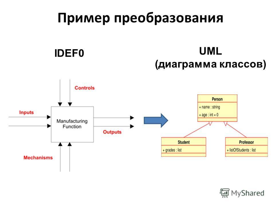 Пример преобразования IDEF0 UML (диаграмма классов)