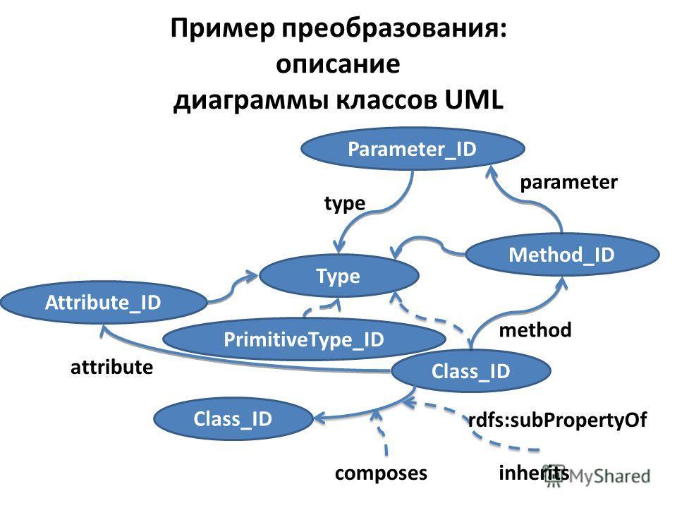 Пример преобразования: описание диаграммы классов UML Type Attribute_ID Method_ID Parameter_ID Class_ID PrimitiveType_ID rdfs:subPropertyOf composesinherits method parameter type attribute