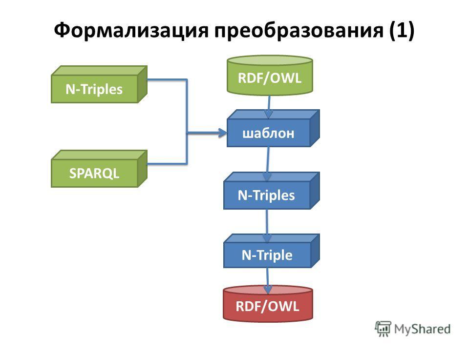 Формализация преобразования (1) RDF/OWL N-Triple RDF/OWL шаблон SPARQL N-Triples