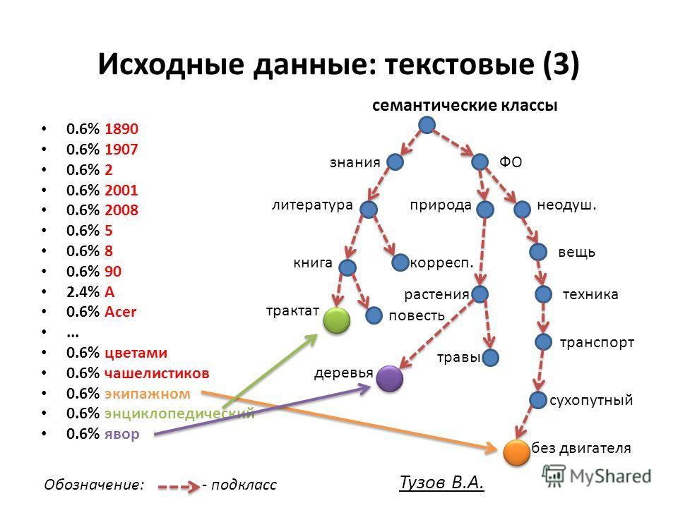 Исходные данные: текстовые (3) 0.6% 1890 0.6% 1907 0.6% 2 0.6% 2001 0.6% 2008 0.6% 5 0.6% 8 0.6% 90 2.4% A 0.6% Acer... 0.6% цветами 0.6% чашелистиков 0.6% экипажном 0.6% энциклопедический 0.6% явор семантические классы знания литература книга тракта