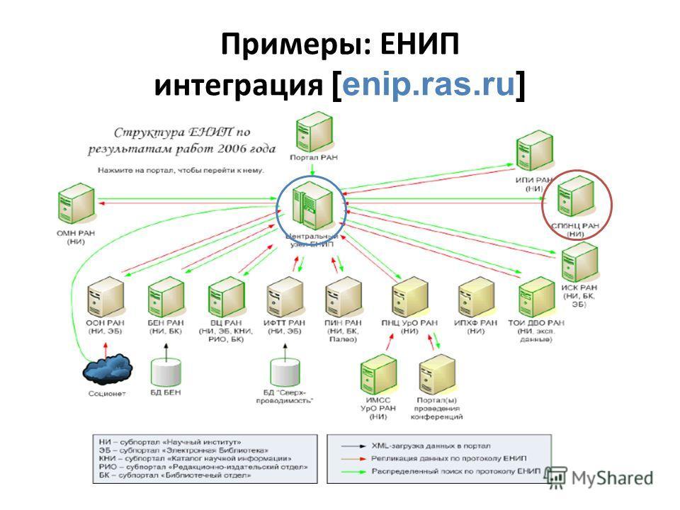Примеры: ЕНИП интеграция [enip.ras.ru]