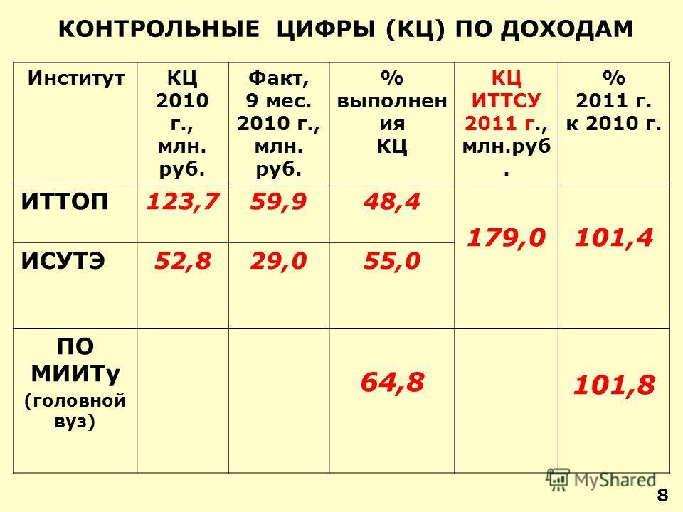 8 КОНТРОЛЬНЫЕ ЦИФРЫ (КЦ) ПО ДОХОДАМ ИнститутКЦ 2010 г., млн. руб. Факт, 9 мес. 2010 г., млн. руб. % выполнен ия КЦ КЦ ИТТСУ 2011 г., млн.руб. % 2011 г. к 2010 г. ИТТОП123,759,948,4 179,0101,4 ИСУТЭ52,829,055,0 ПО МИИТу (головной вуз) 64,8 101,8