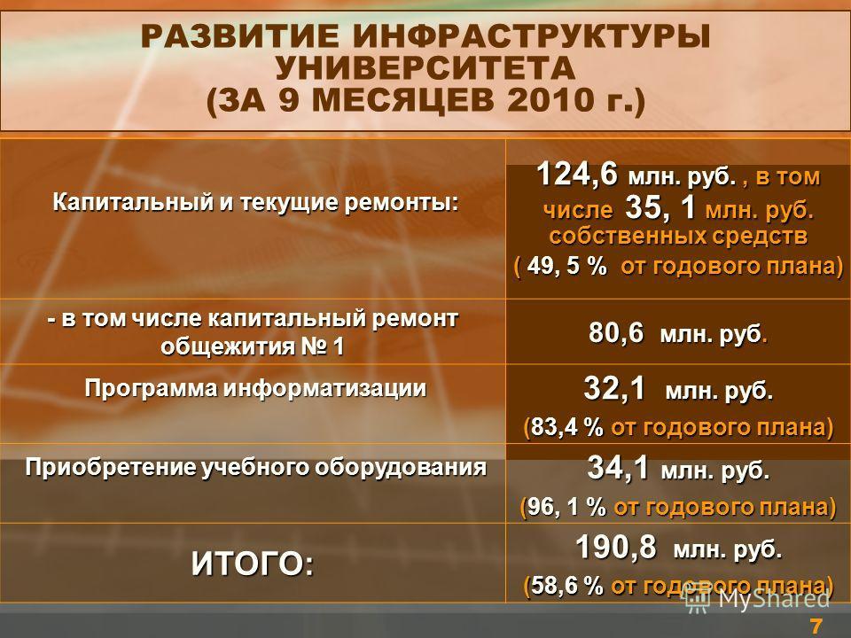 7 РАЗВИТИЕ ИНФРАСТРУКТУРЫ УНИВЕРСИТЕТА (ЗА 9 МЕСЯЦЕВ 2010 г.) Капитальный и текущие ремонты: Капитальный и текущие ремонты: 124,6 млн. руб., в том числе 35, 1 млн. руб. собственных средств ( 49, 5 % от годового плана) - в том числе капитальный ремонт