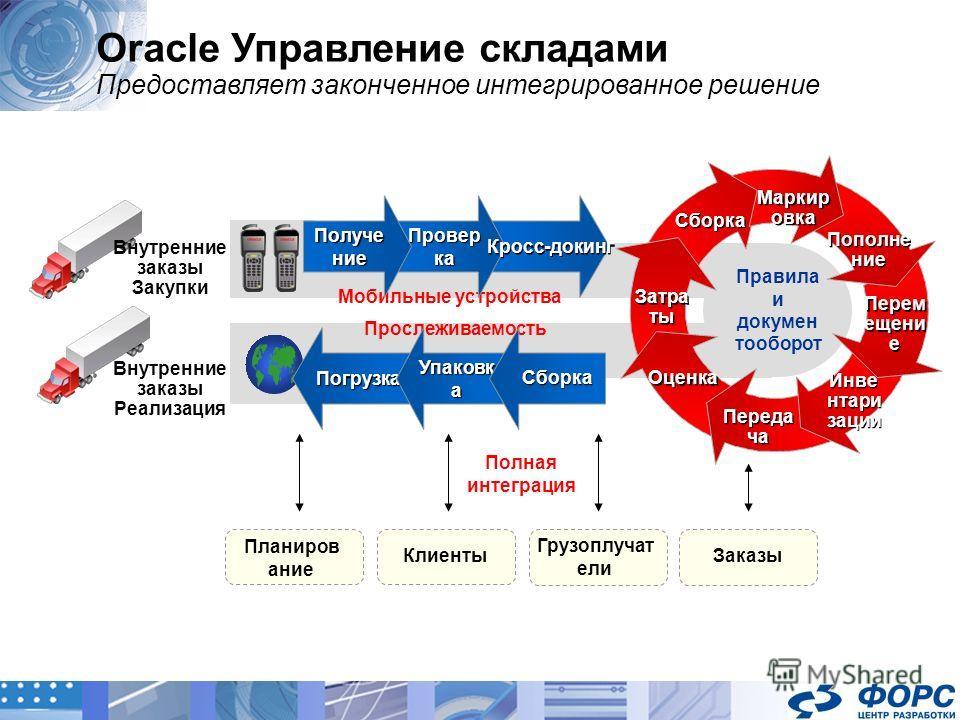 Полная интеграция Oracle Управление складами Предоставляет законченное интегрированное решение Внутренние заказы Закупки Правила и докумен тооборот Прослеживаемость Мобильные устройства Планиров ание Грузоплучат ели ЗаказыКлиенты Провер ка Получе ние
