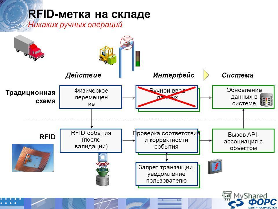 RFID-метка на складе Никаких ручных операций Традиционная схема ДействиеСистемаИнтерфейс Физическое перемещен ие Ручной ввод данных Обновление данных в системе RFID RFID события (после валидации) Проверка соответствия и корректности события Запрет тр