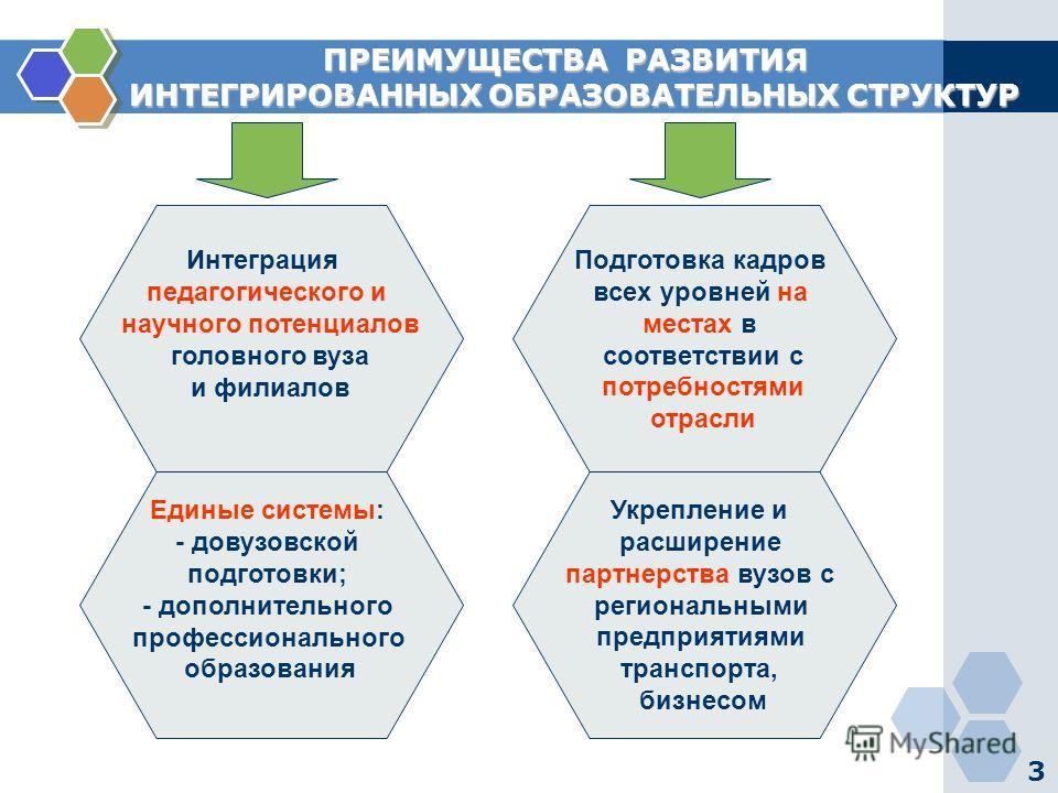 3 ПРЕИМУЩЕСТВА РАЗВИТИЯ ПРЕИМУЩЕСТВА РАЗВИТИЯ ИНТЕГРИРОВАННЫХ ОБРАЗОВАТЕЛЬНЫХ СТРУКТУР ИНТЕГРИРОВАННЫХ ОБРАЗОВАТЕЛЬНЫХ СТРУКТУР Интеграция педагогического и научного потенциалов головного вуза и филиалов Единые системы: - довузовской подготовки; - до