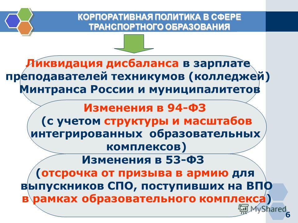 6 КОРПОРАТИВНАЯ ПОЛИТИКА В СФЕРЕ КОРПОРАТИВНАЯ ПОЛИТИКА В СФЕРЕ ТРАНСПОРТНОГО ОБРАЗОВАНИЯ ТРАНСПОРТНОГО ОБРАЗОВАНИЯ Ликвидация дисбаланса в зарплате преподавателей техникумов (колледжей) Минтранса России и муниципалитетов Изменения в 94-ФЗ (с учетом