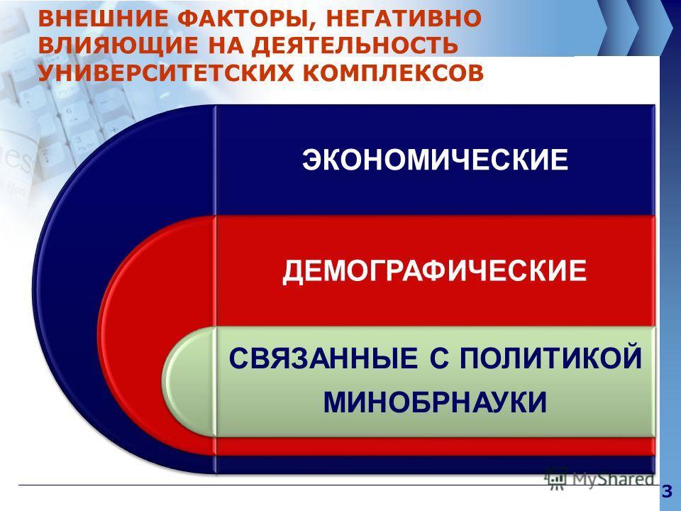 3 ВНЕШНИЕ ФАКТОРЫ, НЕГАТИВНО ВЛИЯЮЩИЕ НА ДЕЯТЕЛЬНОСТЬ УНИВЕРСИТЕТСКИХ КОМПЛЕКСОВ ЭКОНОМИЧЕСКИЕ ДЕМОГРАФИЧЕСКИЕ СВЯЗАННЫЕ С ПОЛИТИКОЙ МИНОБРНАУКИ