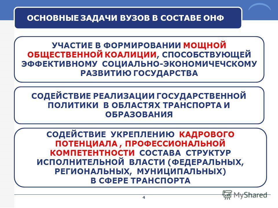 LOGO ОСНОВНЫЕ ЗАДАЧИ ВУЗОВ В СОСТАВЕ ОНФ 4 УЧАСТИЕ В ФОРМИРОВАНИИ МОЩНОЙ ОБЩЕСТВЕННОЙ КОАЛИЦИИ, СПОСОБСТВУЮЩЕЙ ЭФФЕКТИВНОМУ СОЦИАЛЬНО-ЭКОНОМИЧЕЧСКОМУ РАЗВИТИЮ ГОСУДАРСТВА СОДЕЙСТВИЕ РЕАЛИЗАЦИИ ГОСУДАРСТВЕННОЙ ПОЛИТИКИ В ОБЛАСТЯХ ТРАНСПОРТА И ОБРАЗОВА