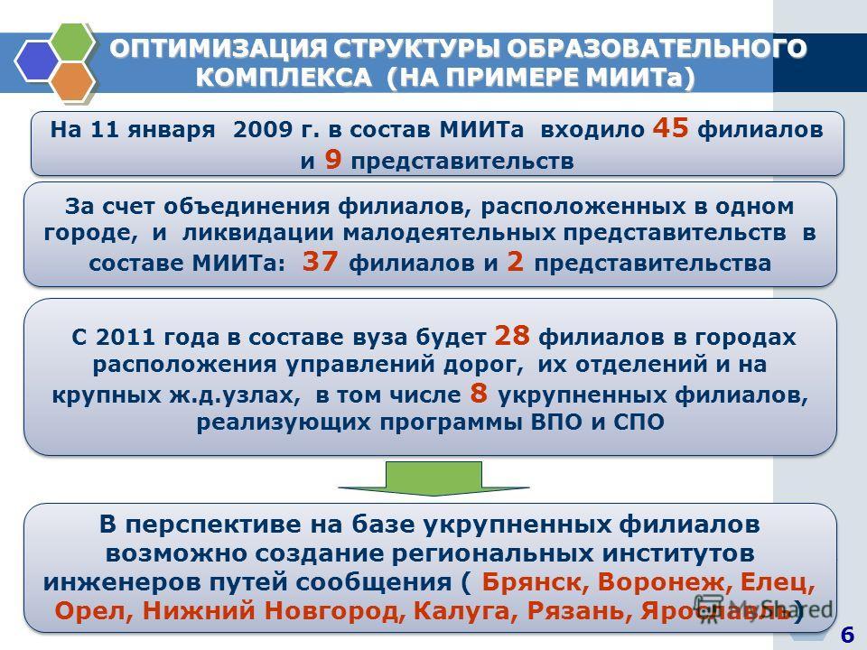 На 11 января 2009 г. в состав МИИТа входило 45 филиалов и 9 представительств 6 ОПТИМИЗАЦИЯ СТРУКТУРЫ ОБРАЗОВАТЕЛЬНОГО ОПТИМИЗАЦИЯ СТРУКТУРЫ ОБРАЗОВАТЕЛЬНОГО КОМПЛЕКСА (НА ПРИМЕРЕ МИИТа) КОМПЛЕКСА (НА ПРИМЕРЕ МИИТа) За счет объединения филиалов, распо