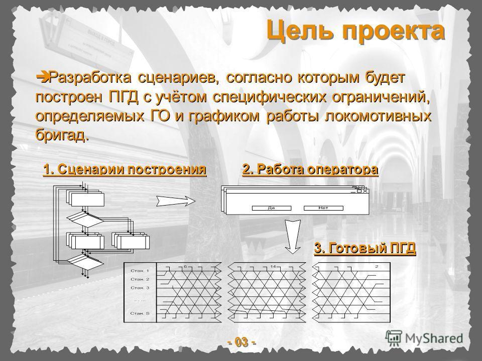 Цель проекта - 03 - 1. Сценарии построения 2. Работа оператора 3. Готовый ПГД Разработка сценариев, согласно которым будет построен ПГД с учётом специфических ограничений, определяемых ГО и графиком работы локомотивных бригад.