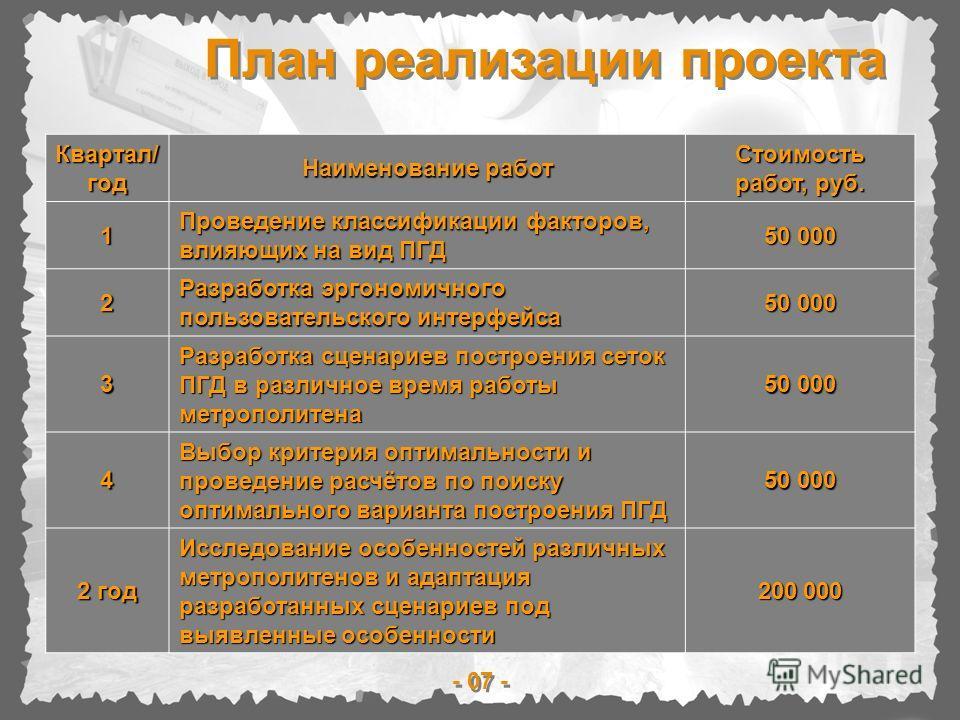 План реализации проекта - 07 - Квартал/год Наименование работ Стоимость работ, руб. 1 Проведение классификации факторов, влияющих на вид ПГД 50 000 2 Разработка эргономичного пользовательского интерфейса 50 000 3 Разработка сценариев построения сеток