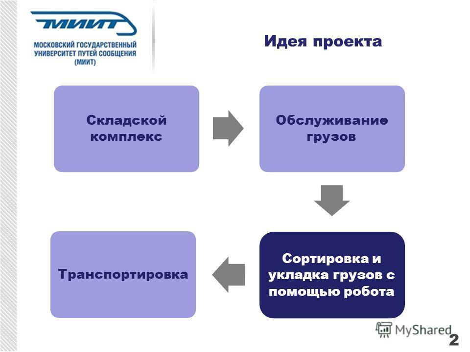 Идея проекта Складской комплекс Обслуживание грузов Сортировка и укладка грузов с помощью робота Транспортировка 2