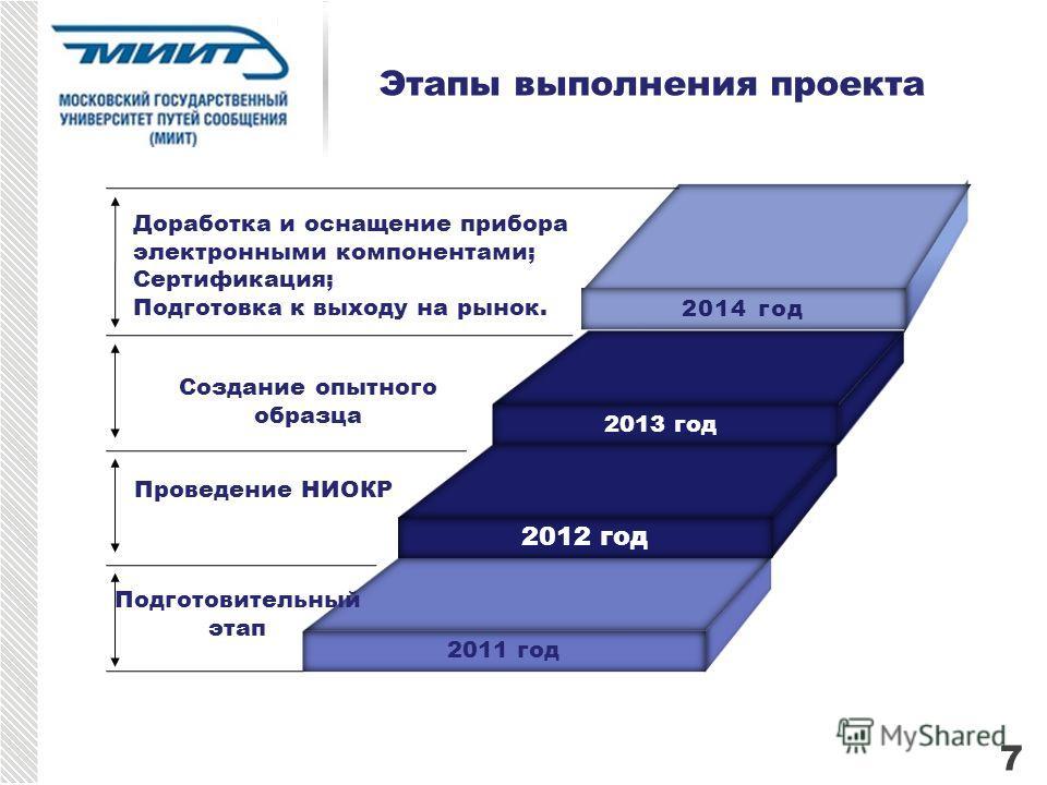 2014 год 2013 год 2012 год 2011 год Доработка и оснащение прибора электронными компонентами; Сертификация; Подготовка к выходу на рынок. Создание опытного образца Проведение НИОКР Подготовительный этап Этапы выполнения проекта 7