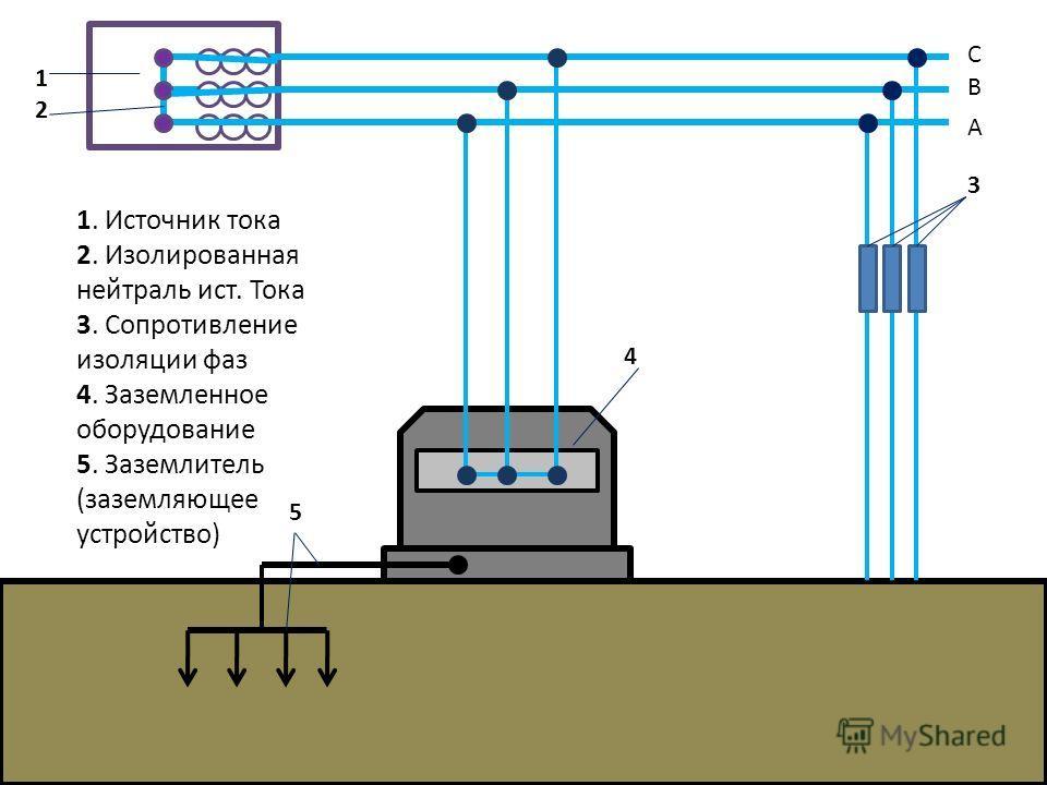С В А 1. Источник тока 2. Изолированная нейтраль ист. Тока 3. Сопротивление изоляции фаз 4. Заземленное оборудование 5. Заземлитель (заземляющее устройство) 1212 3 4 5