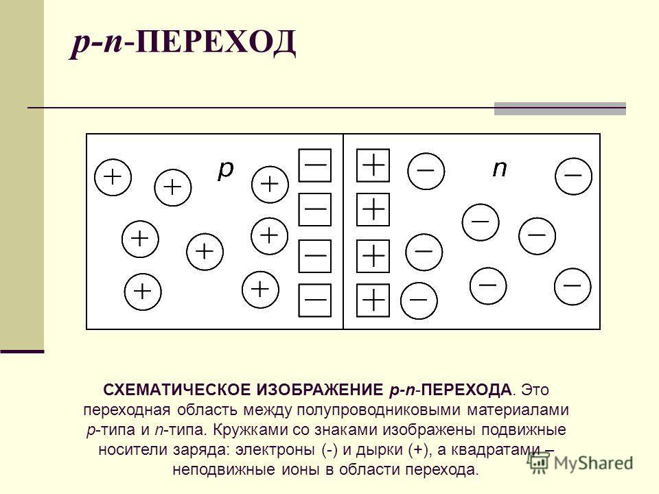 p-n- ПЕРЕХОД СХЕМАТИЧЕСКОЕ ИЗОБРАЖЕНИЕ p-n-ПЕРЕХОДА. Это переходная область между полупроводниковыми материалами p-типа и n-типа. Кружками со знаками изображены подвижные носители заряда: электроны (-) и дырки (+), а квадратами – неподвижные ионы в о