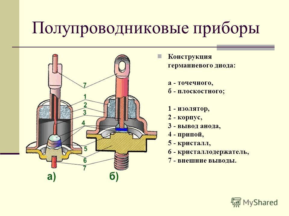 Полупроводниковые приборы Конструкция германиевого диода: а - точечного, б - плоскостного; 1 - изолятор, 2 - корпус, 3 - вывод анода, 4 - припой, 5 - кристалл, 6 - кристаллодержатель, 7 - внешние выводы.