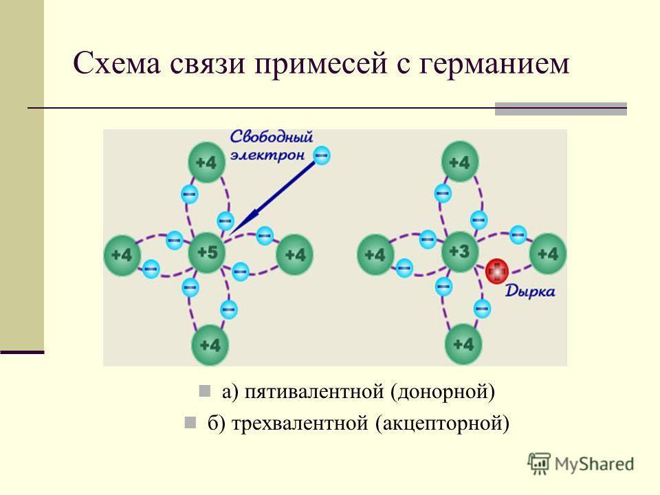 Схема связи примесей с германием а) пятивалентной (донорной) б) трехвалентной (акцепторной)
