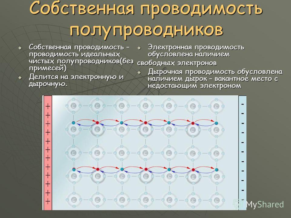 Собственная проводимость полупроводников Собственная проводимость – проводимость идеальных чистых полупроводников(без примесей) Собственная проводимость – проводимость идеальных чистых полупроводников(без примесей) Делится на электронную и дырочную.