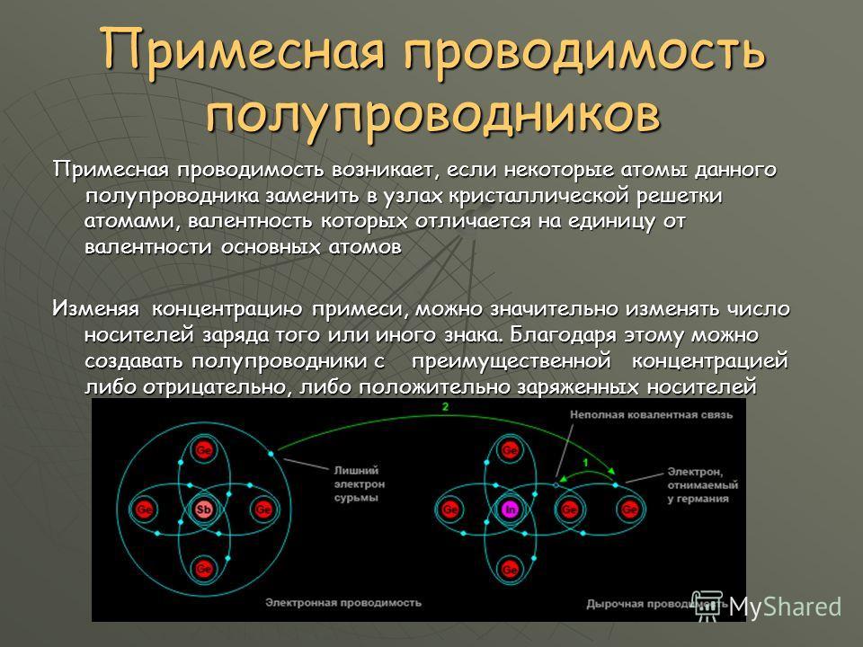 Примесная проводимость полупроводников Примесная проводимость возникает, если некоторые атомы данного полупроводника заменить в узлах кристаллической решетки атомами, валентность которых отличается на единицу от валентности основных атомов Изменяя ко