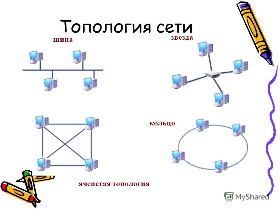 ячеистая топология кольцо