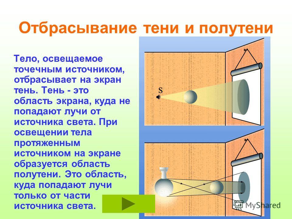 Отбрасывание тени и полутени Тело, освещаемое точечным источником, отбрасывает на экран тень. Тень - это область экрана, куда не попадают лучи от источника света. При освещении тела протяженным источником на экране образуется область полутени. Это об