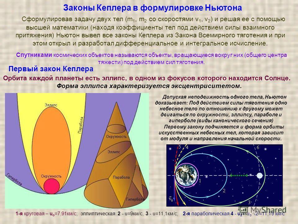 Первый закон Кеплера Допуская неподвижность одного тела, Ньютон доказывает: Под действием силы тяготения одно небесное тело по отношению к другому может двигаться по окружности, эллипсу, параболе и гиперболе (виды канонического сечения) Первому закон