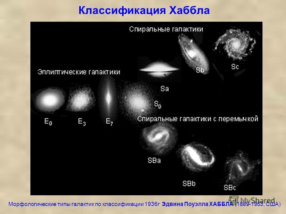 Классификация Хаббла Морфологические типы галактик по классификации 1936г Эдвина Поуэлла ХАББЛА (1889-1953, США)