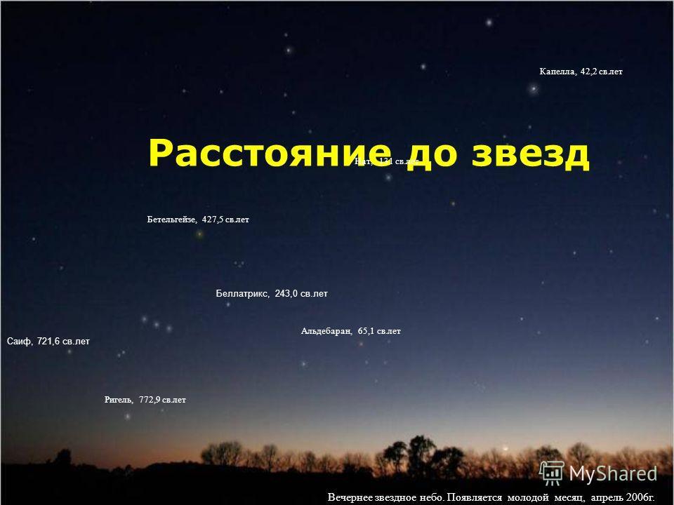 Расстояние до звезд Вечернее звездное небо. Появляется молодой месяц, апрель 2006г. Бетельгейзе, 427,5 св.лет Ригель, 772,9 св.лет Альдебаран, 65,1 св.лет Нат, 131 св.лет Капелла, 42,2 св.лет Саиф, 721,6 св.лет Беллатрикс, 243,0 св.лет