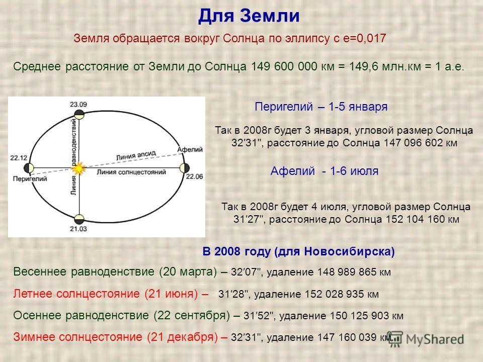 Для Земли Перигелий – 1-5 января Земля обращается вокруг Солнца по эллипсу с е=0,017 Среднее расстояние от Земли до Солнца 149 600 000 км = 149,6 млн.км = 1 а.е. Весеннее равноденствие (20 марта) – 3207