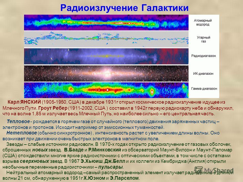 Карл ЯНСКИЙ (1905-1950, США) в декабре 1931г открыл космическое радиоизлучение идущее из Млечного Пути. Гроут Ребер (1911-2002, США ) составил в 1942г первую радиокарту неба и обнаружил, что на волне 1,85 м излучает весь Млечный Путь, но наиболее сил