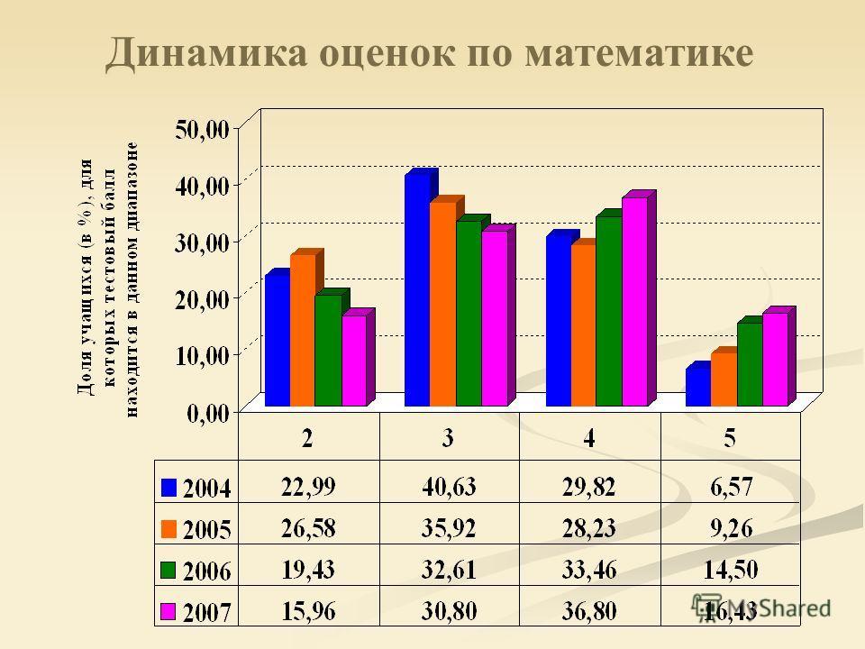 Динамика оценок по математике