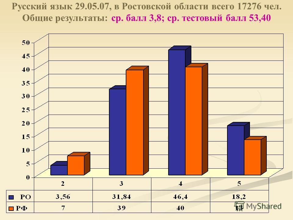 Русский язык 29.05.07, в Ростовской области всего 17276 чел. Общие результаты: ср. балл 3,8; ср. тестовый балл 53,40