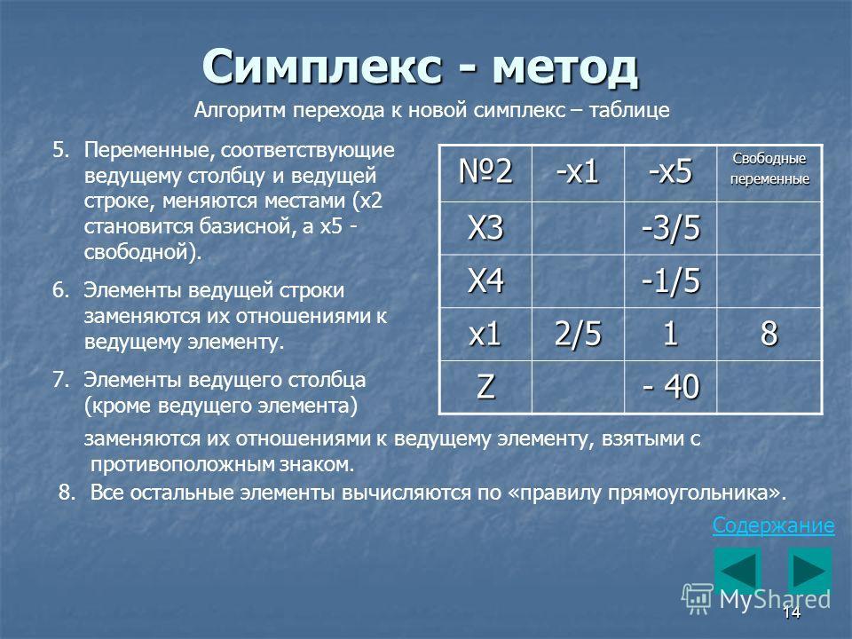 14 Симплекс - метод Алгоритм перехода к новой симплекс – таблице 5.Переменные, соответствующие ведущему столбцу и ведущей строке, меняются местами (x2 становится базисной, а x5 - свободной). 6.Элементы ведущей строки заменяются их отношениями к ведущ