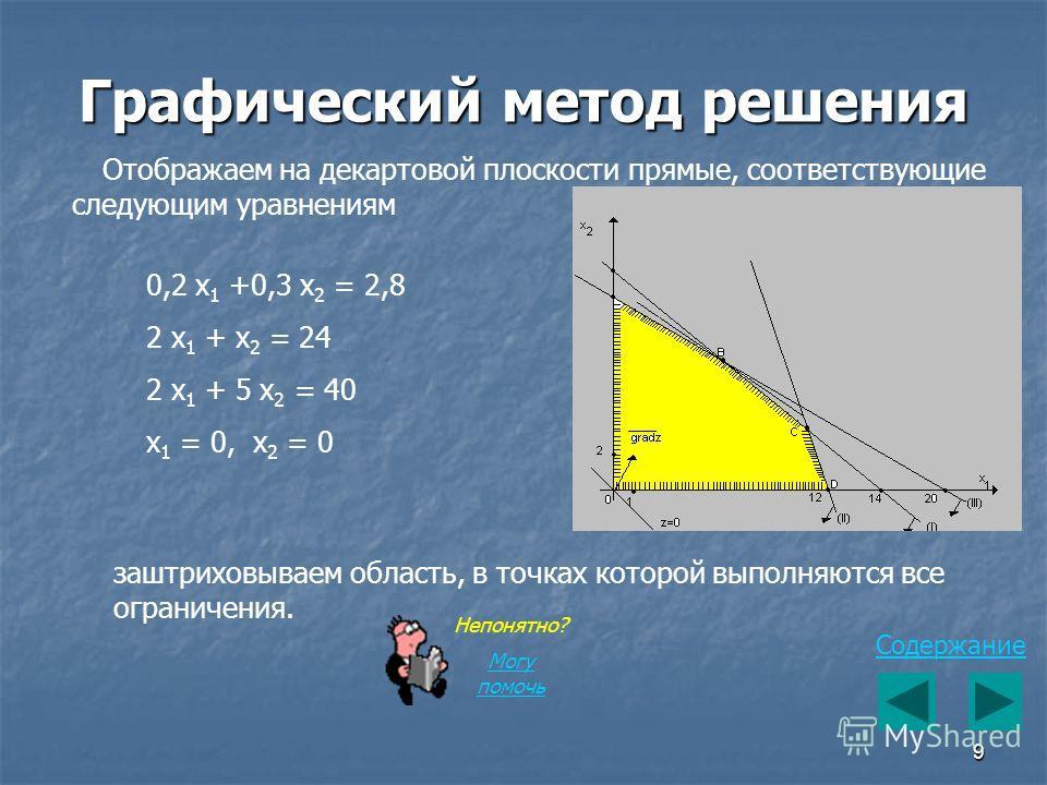 9 Графический метод решения Содержание Отображаем на декартовой плоскости прямые, соответствующие следующим уравнениям 0,2 x 1 +0,3 x 2 = 2,8 2 x 1 + x 2 = 24 2 x 1 + 5 x 2 = 40 x 1 = 0, x 2 = 0 заштриховываем область, в точках которой выполняются вс